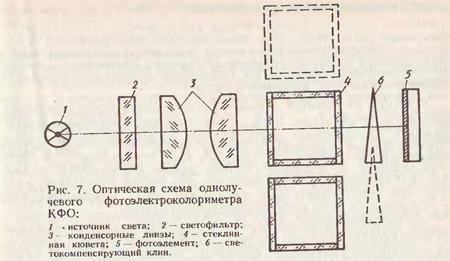 Фотометрические методы химического анализа
