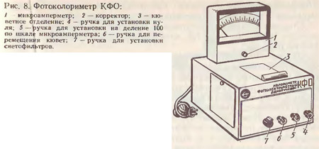 Фотоэлектроколориметры
