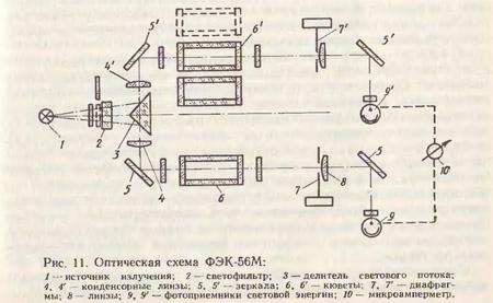 Фотоэлектроколориметр-нефелометр (ФЭК-56М и ФЭК-56)