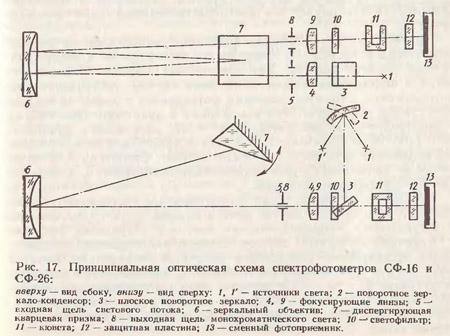 Схема спектрофотометра
