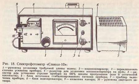 Спектрофотометры-колориметры типа «Спекол»