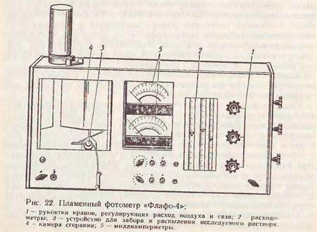 Пламенный фотометр «Флафо-4»