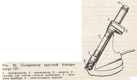 Поляриметры