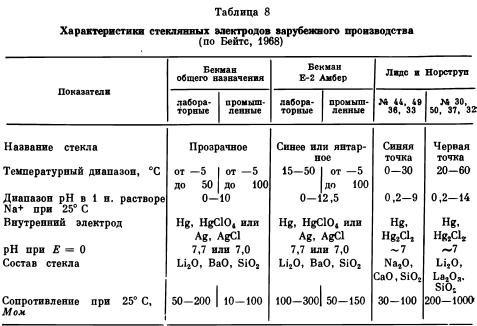 Электроды для определения рН